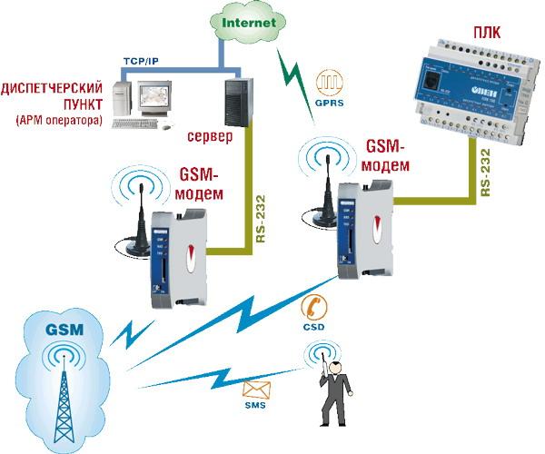 Как сделать свой gsm 801